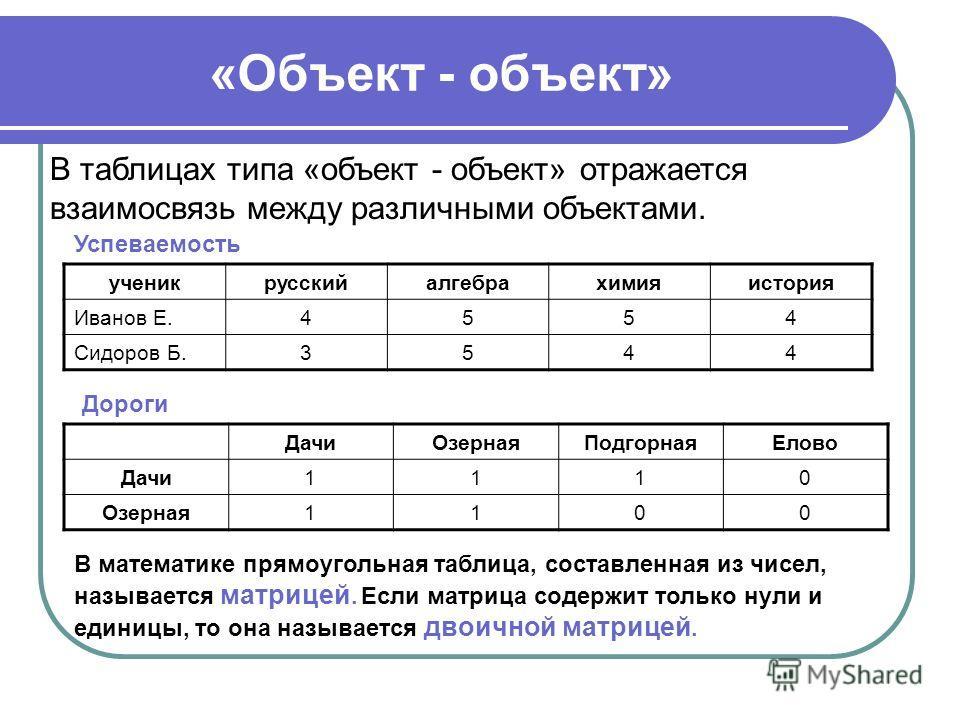 «Объект - объект» ученикрусскийалгебрахимияистория Иванов Е.4554 Сидоров Б.3544 В таблицах типа «объект - объект» отражается взаимосвязь между различными объектами. Успеваемость Дороги ДачиОзернаяПодгорнаяЕлово Дачи1110 Озерная1100 В математике прямо