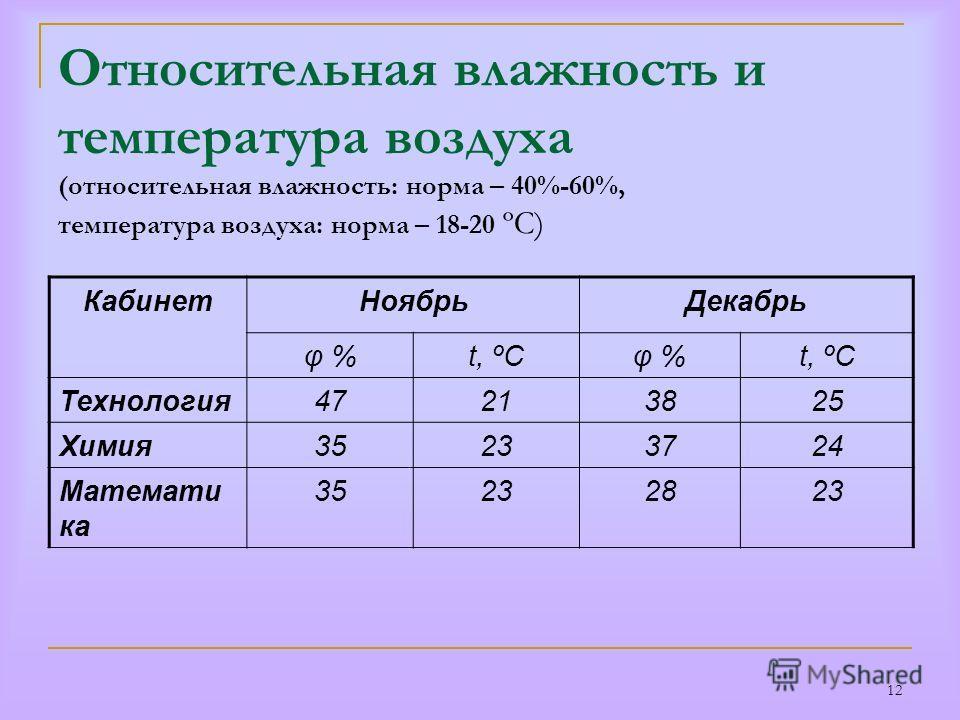 12 Относительная влажность и температура воздуха (относительная влажность: норма – 40%-60%, температура воздуха: норма – 18-20 ºС) КабинетНоябрьДекабрь φ %t, ºСφ %t, ºС Технология47213825 Химия35233724 Математи ка 35232823