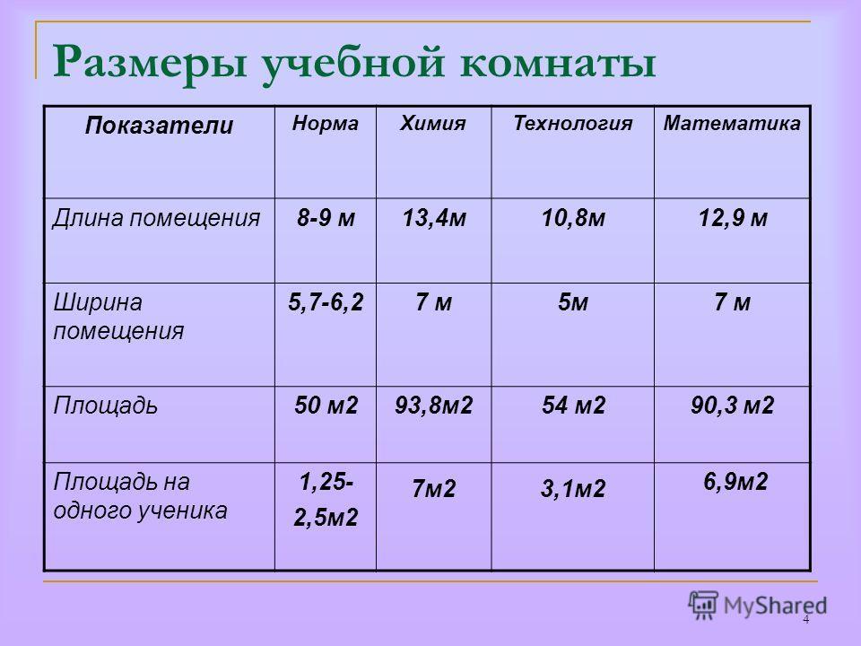 4 Размеры учебной комнаты Показатели НормаХимияТехнологияМатематика Длина помещения8-9 м13,4м10,8м12,9 м Ширина помещения 5,7-6,27 м5м7 м Площадь50 м293,8м254 м290,3 м2 Площадь на одного ученика 1,25- 2,5м2 7м23,1м2 6,9м2