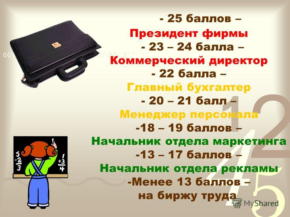 Критерии оценки за каждое задание: Красный – 5 баллов Желтый – 4 балла Зеленый – 3 балла - оценку компьютера умножить на 3