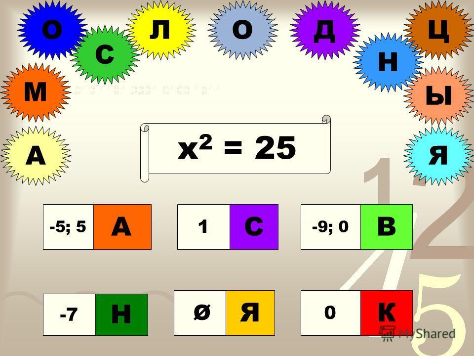 С О М А Ы ЛО В ДЦ Н Я х 2 + 9х = 0 -7 С 1 А -5; 5 0 К Н Я -9; 0 В Ø