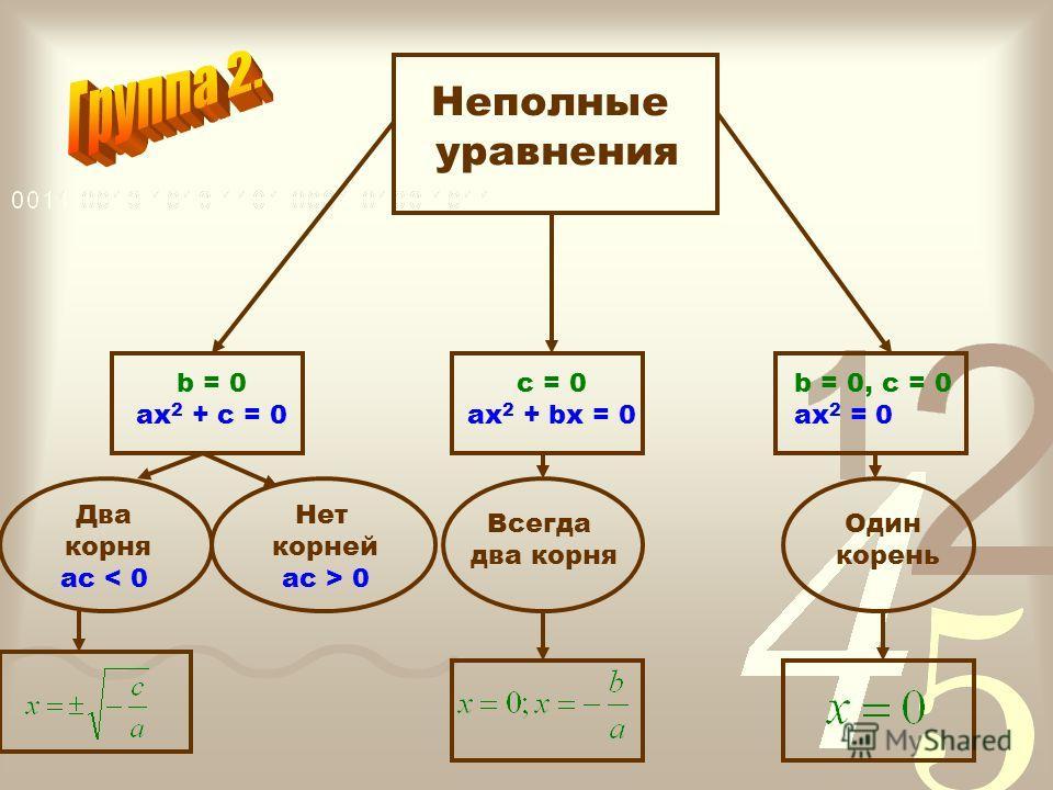 Квадратные уравнения ax 2 + bx + c = 0, a 0 Корней нет Один корень D < 0D = 0 D > 0 Два корня х 2 - х + 5= 0 х 2 – 4х + 4 = 0 х 2 + 3х – 1 = 0