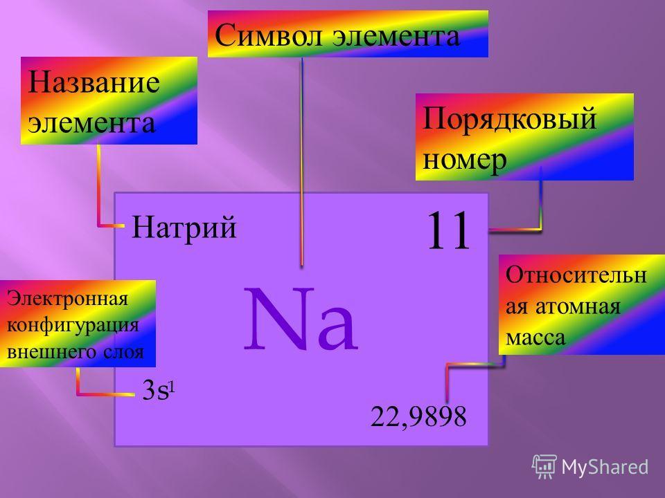 Na 11 22,9898 3s3s 1 Натрий Порядковый номер Название элемента Относительн ая атомная масса Электронная конфигурация внешнего слоя Символ элемента