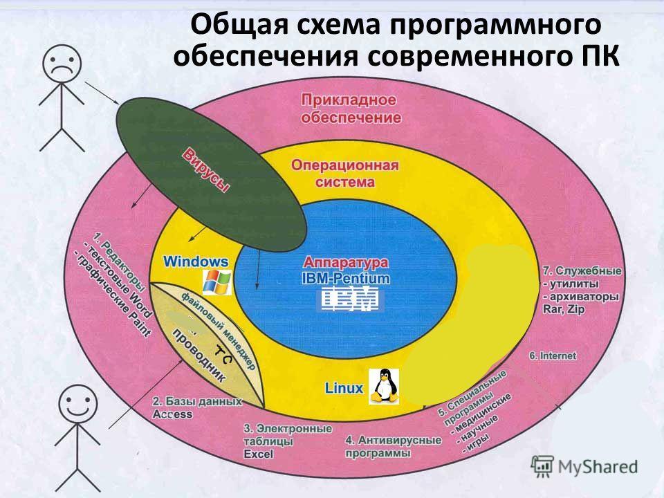 19 Общая схема программного обеспечения современного ПК
