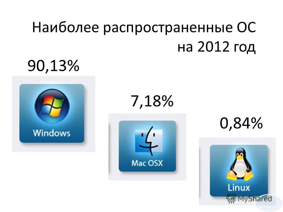 90,13% 7,18% 0,84% Наиболее распространенные ОС на 2012 год