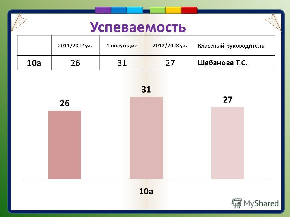 Успеваемость 2011/2012 у.г.1 полугодие2012/2013 у.г. Классный руководитель 10а263127 Шабанова Т.С.