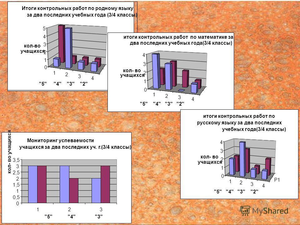 Мониторинг успеваемости учащихся за два последних уч. г.(3/4 классы) 0 0,5 1 1,5 2 2,5 3 3,5 123