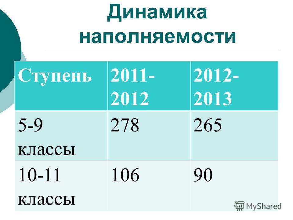 Динамика наполняемости Ступень2011- 2012 2012- 2013 5-9 классы 278265 10-11 классы 10690