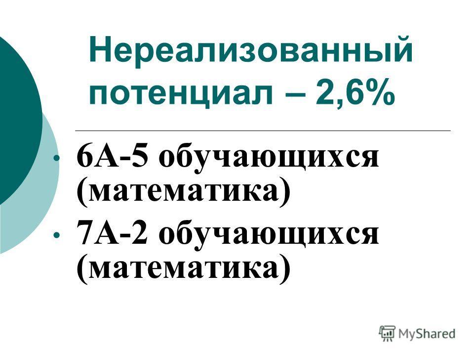 Нереализованный потенциал – 2,6% 6А-5 обучающихся (математика) 7А-2 обучающихся (математика)