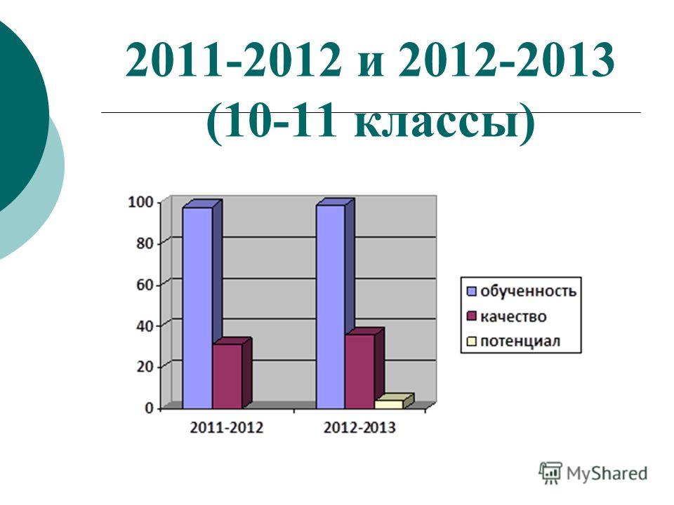 2011-2012 и 2012-2013 (10-11 классы)