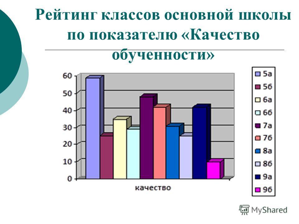Рейтинг классов основной школы по показателю «Качество обученности»