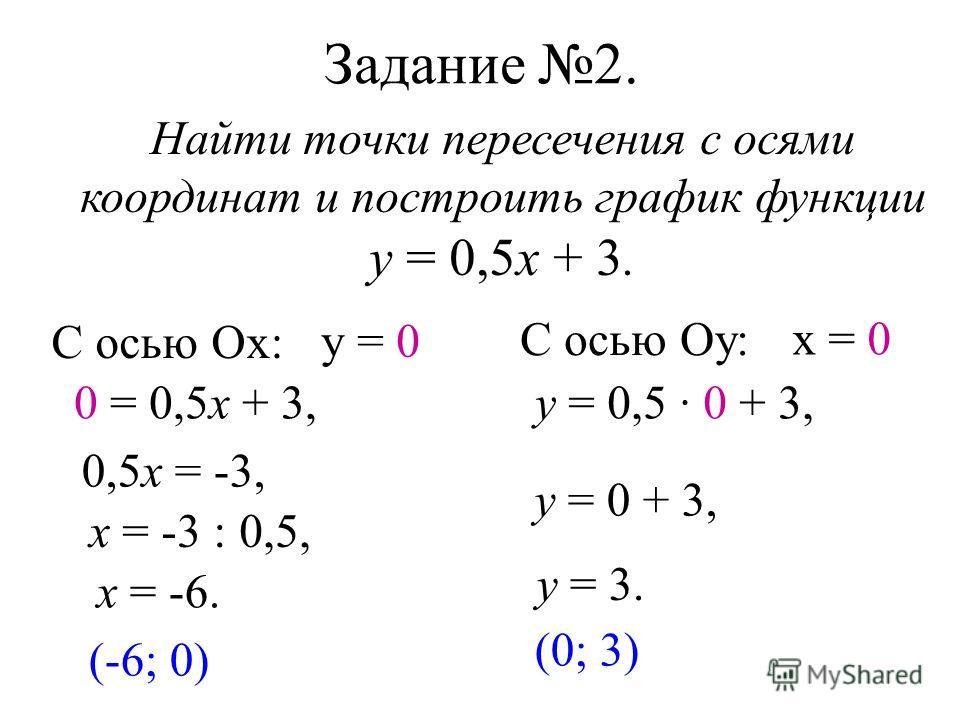 Задание 2. Найти точки пересечения с осями координат и построить график функции у = 0,5х + 3. С осью Ох: у = 0 0 = 0,5х + 3, 0,5х = -3, х = -3 : 0,5, х = -6. (-6; 0) С осью Оу: х = 0 у = 0,5 · 0 + 3, у = 0 + 3, у = 3. (0; 3)