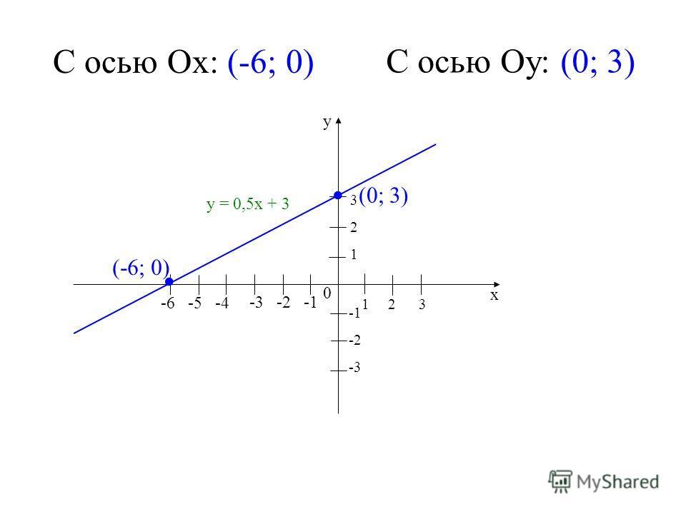 1 2 3 -3 -2 -1 0 -2 -3 321321 у х у = 0,5х + 3 -6 -5 -4 (-6; 0) (0; 3) С осью Ох: (-6; 0) С осью Оу: (0; 3)