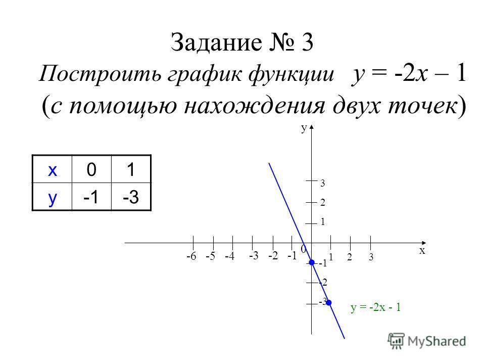 Задание 3 Построить график функции у = -2х – 1 (с помощью нахождения двух точек) х01 у-3 1 2 3 -3 -2 -1 0 -2 -3 321321 у х -6 -5 -4 у = -2х - 1