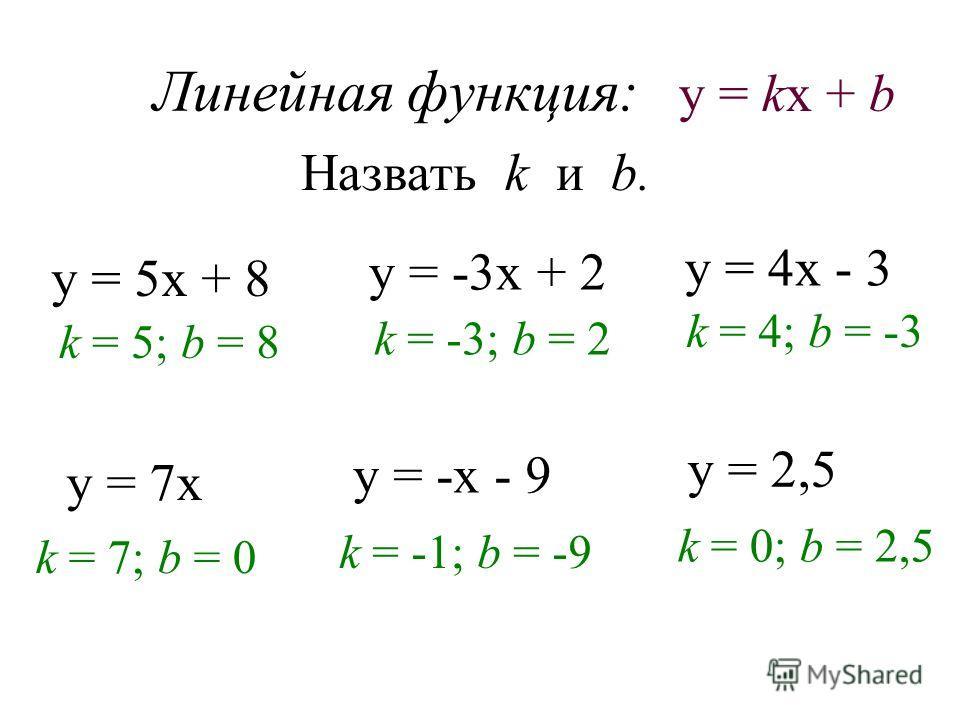 Линейная функция: Назвать k и b. у = 5х + 8 k = 5; b = 8 у = -3х + 2 у = 4х - 3 у = 7х у = -х - 9 у = 2,5 k = -3; b = 2 k = 4; b = -3 k = 7; b = 0 k = -1; b = -9 k = 0; b = 2,5 у = kx + b
