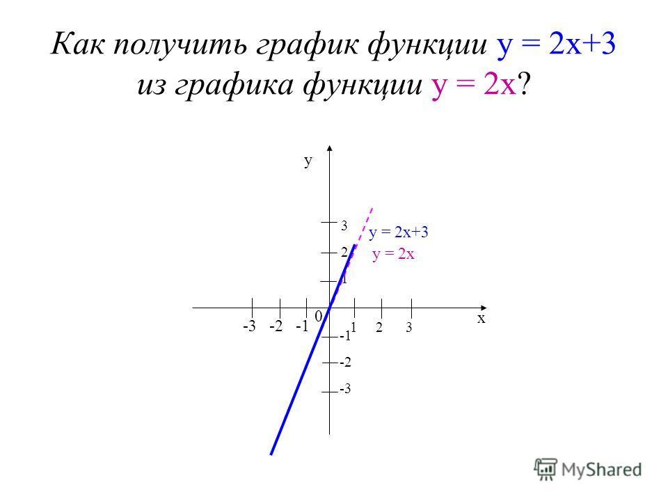 Как получить график функции у = 2х+3 из графика функции у = 2х? 1 2 3 -3 -2 -1 0 -2 -3 321321 у х у = 2х у = 2х+3