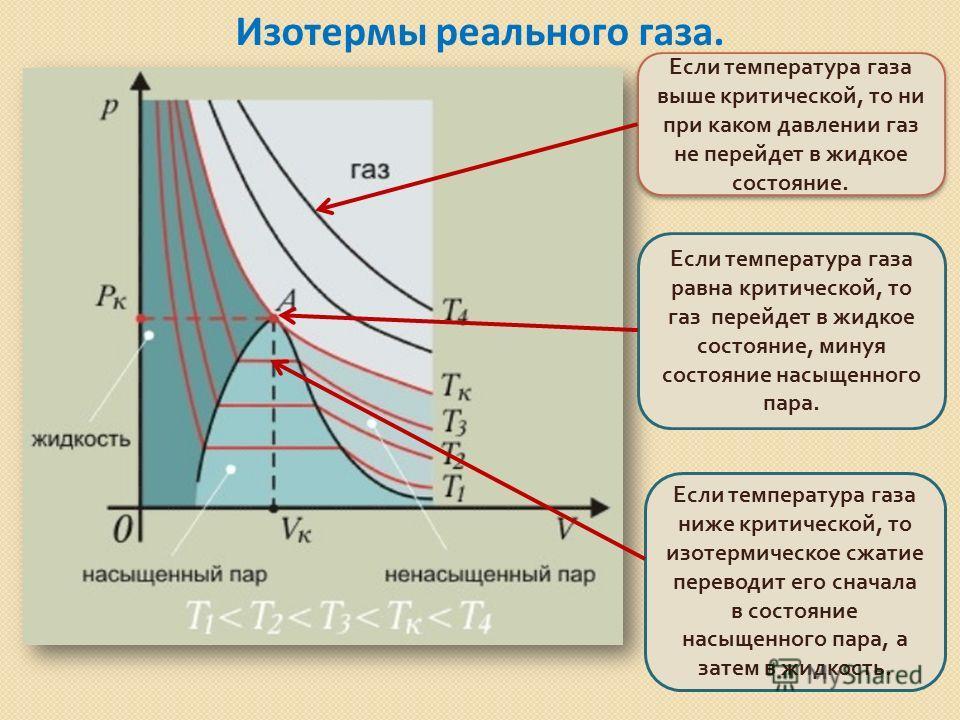 Изотермы реального газа. Если температура газа выше критической, то ни при каком давлении газ не перейдет в жидкое состояние. Если температура газа равна критической, то газ перейдет в жидкое состояние, минуя состояние насыщенного пара. Если температ