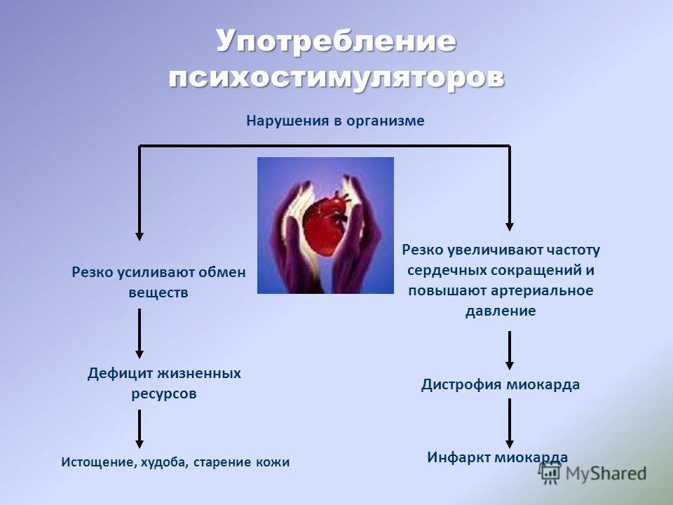 Употребление психостимуляторов Резко усиливают обмен веществ Дефицит жизненных ресурсов Истощение, худоба, старение кожи Резко увеличивают частоту сердечных сокращений и повышают артериальное давление Дистрофия миокарда Инфаркт миокарда Нарушения в о