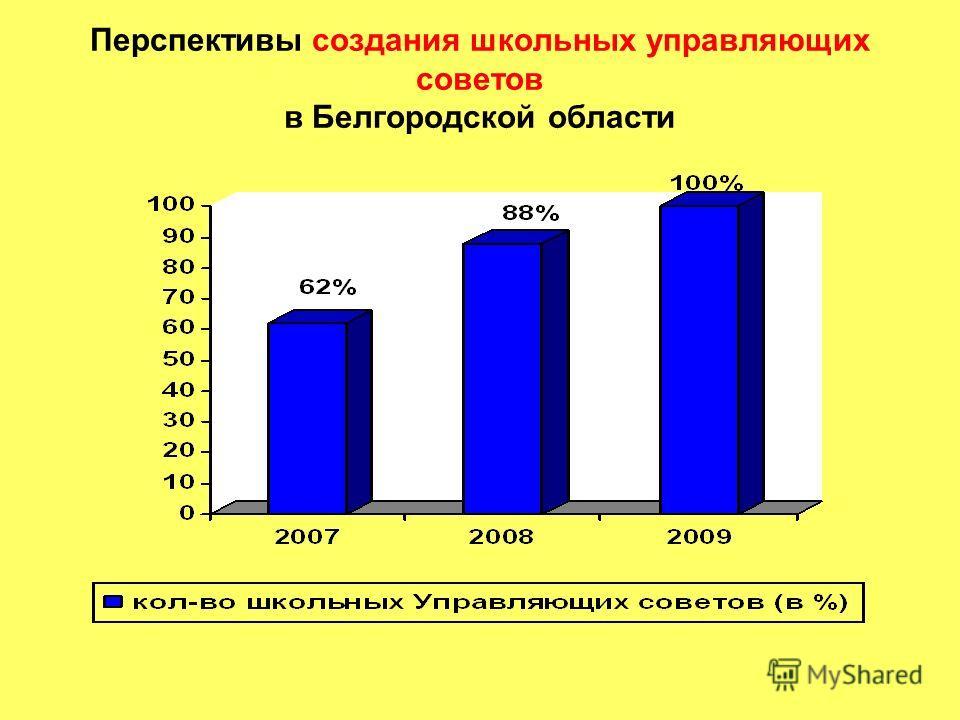Перспективы создания школьных управляющих советов в Белгородской области