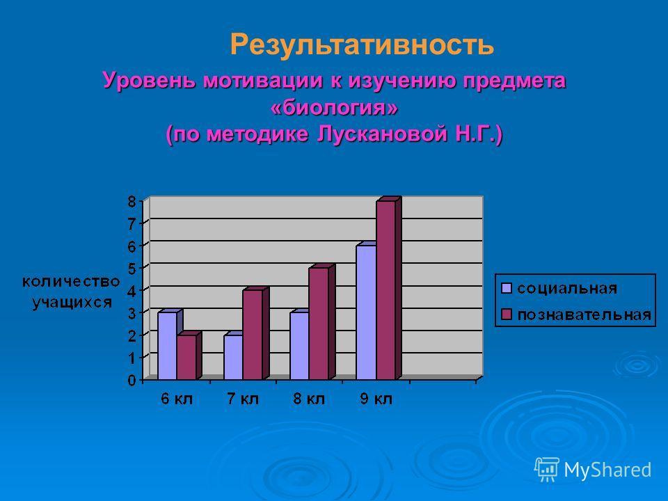 Уровень мотивации к изучению предмета «биология» (по методике Лускановой Н.Г.) Результативность