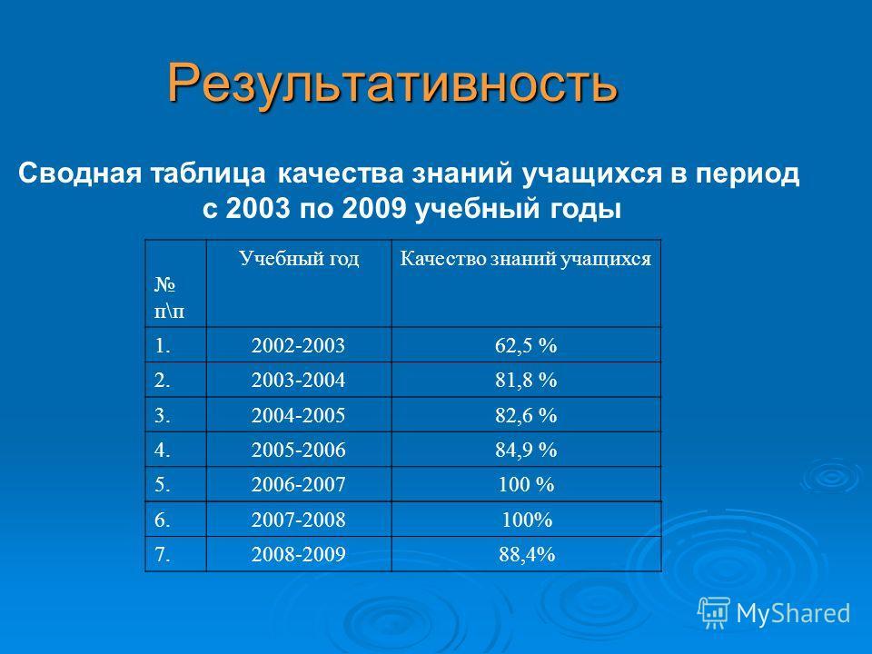 Результативность Сводная таблица качества знаний учащихся в период с 2003 по 2009 учебный годы п\п Учебный годКачество знаний учащихся 1.2002-200362,5 % 2.2003-200481,8 % 3.2004-200582,6 % 4.2005-200684,9 % 5.2006-2007100 % 6.2007-2008100% 7.2008-200