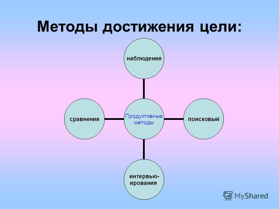 Методы достижения цели: Продуктивные методы наблюденияпоисковый интервью- ирования сравнения