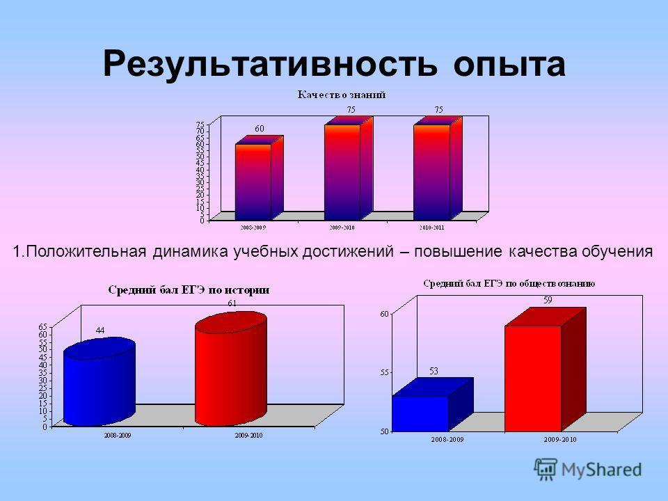 Результативность опыта 1.Положительная динамика учебных достижений – повышение качества обучения