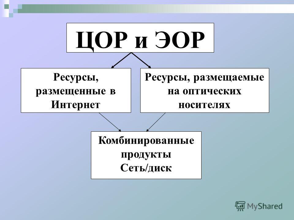 ЦОР и ЭОР Ресурсы, размещенные в Интернет Ресурсы, размещаемые на оптических носителях Комбинированные продукты Сеть/диск