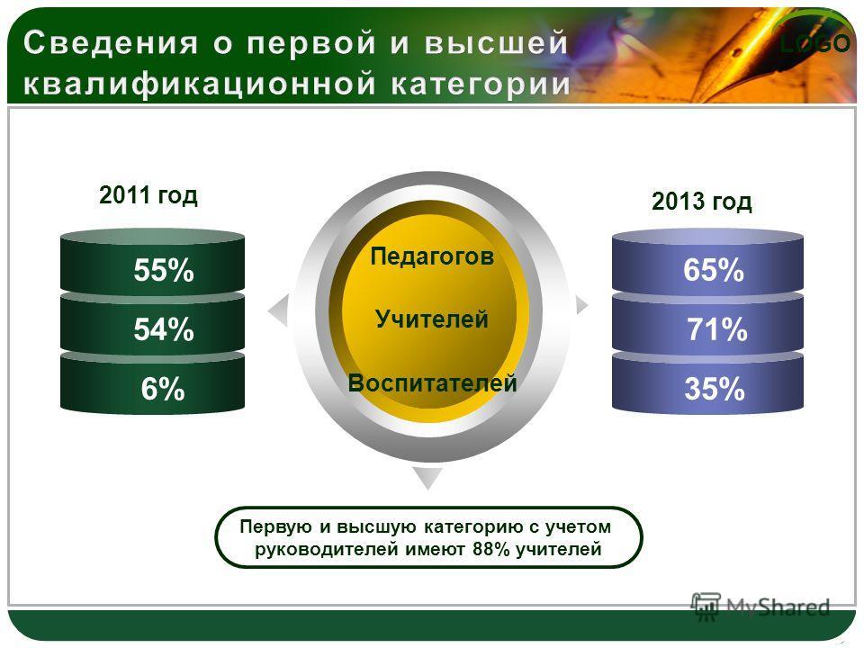 LOGO Педагогов Учителей Воспитателей Первую и высшую категорию с учетом руководителей имеют 88% учителей 55% 54% 6% 65% 71% 35% 2011 год 2013 год