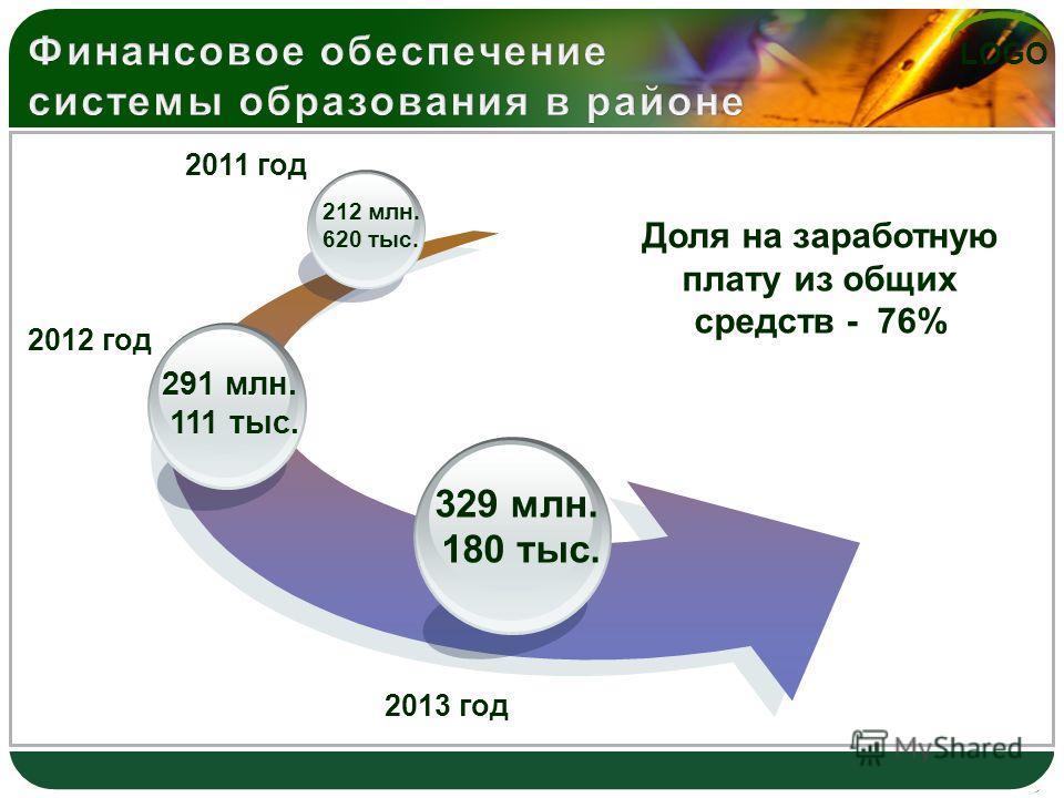 LOGO Доля на заработную плату из общих средств - 76% 329 млн. 180 тыс. 291 млн. 111 тыс. 212 млн. 620 тыс. 2011 год 2012 год 2013 год