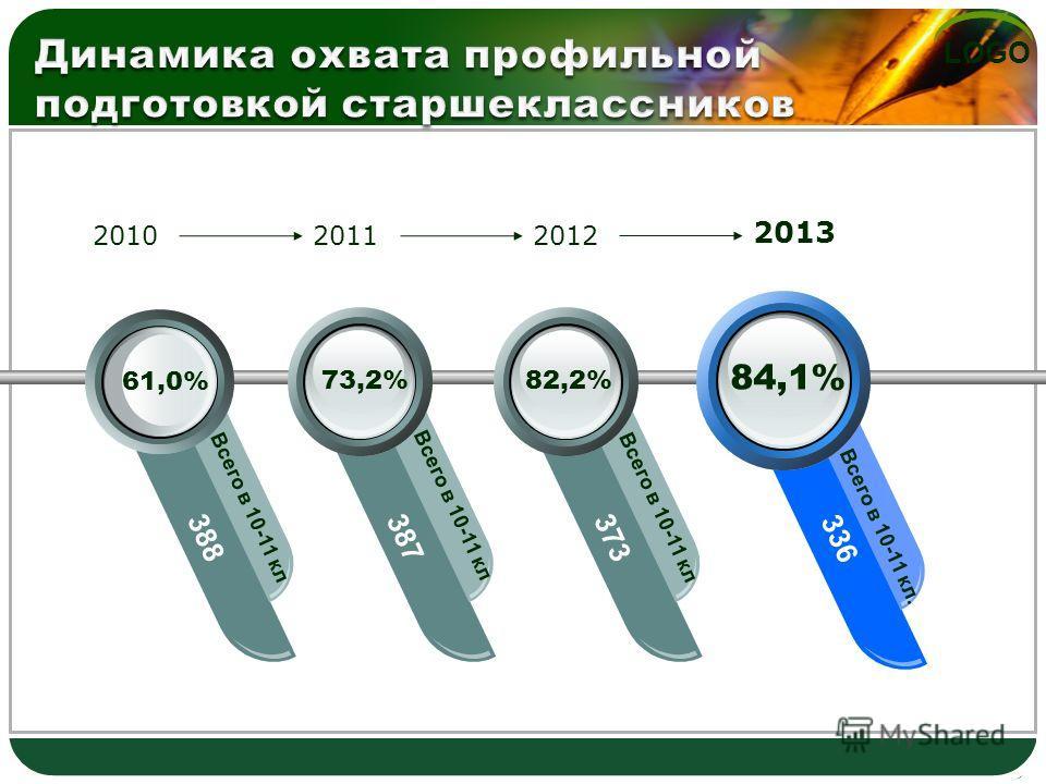 LOGO 61,0% 388 Всего в 10-11 кл 387373 336 Всего в 10-11 кл. 201020112012 2013 73,2%82,2% 84,1% Всего в 10-11 кл