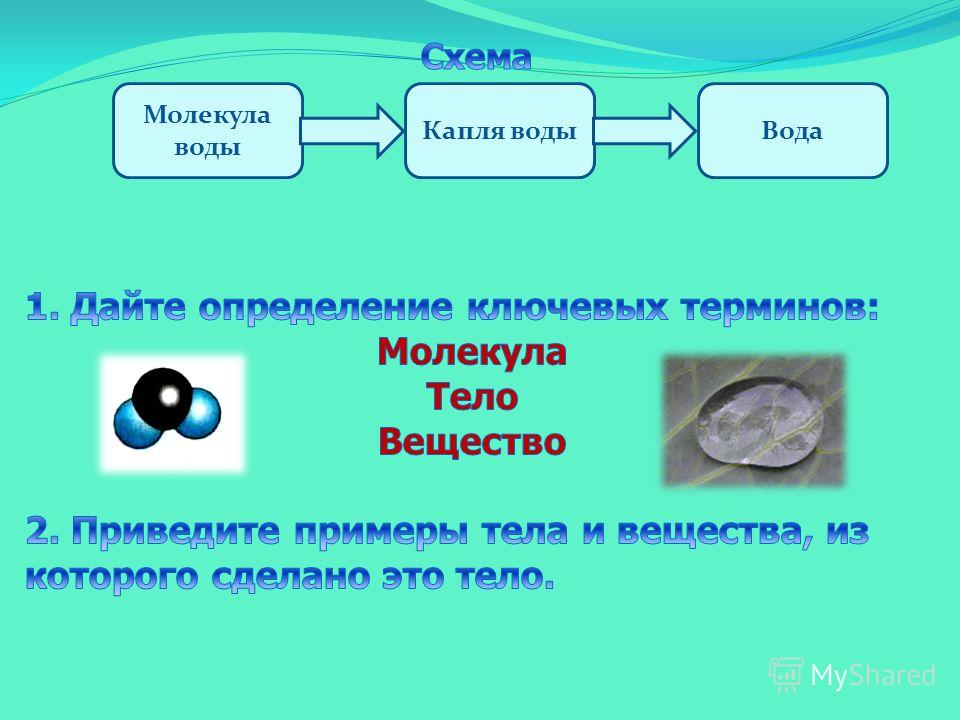 Молекула воды Капля водыВода