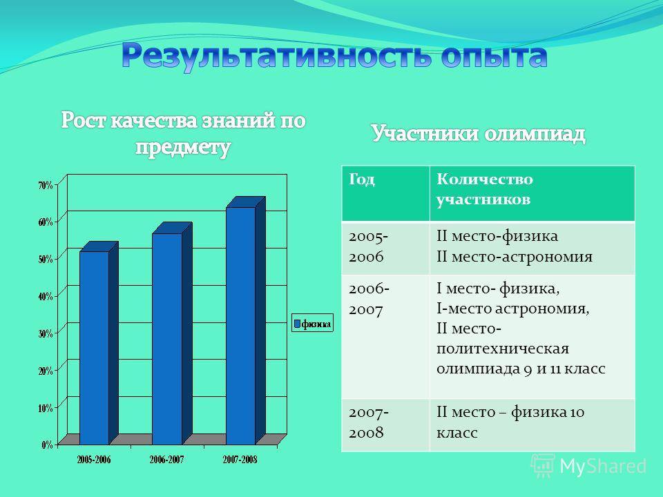 ГодКоличество участников 2005- 2006 II место-физика II место-астрономия 2006- 2007 I место- физика, I-место астрономия, II место- политехническая олимпиада 9 и 11 класс 2007- 2008 II место – физика 10 класс
