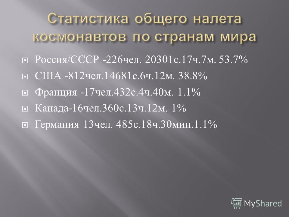 Россия / СССР -226 чел. 20301 с.17 ч.7 м. 53.7% США -812 чел.14681 с.6 ч.12 м. 38.8% Франция -17 чел.432 с.4 ч.40 м. 1.1% Канада -16 чел.360 с.13 ч.12 м. 1% Германия 13 чел. 485 с.18 ч.30 мин.1.1%