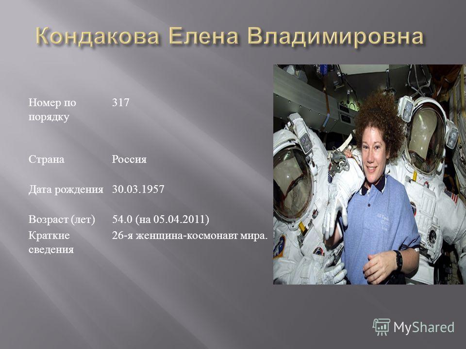 Номер по порядку 317 СтранаРоссия Дата рождения 30.03.1957 Возраст ( лет )54.0 ( на 05.04.2011) Краткие сведения 26- я женщина - космонавт мира.