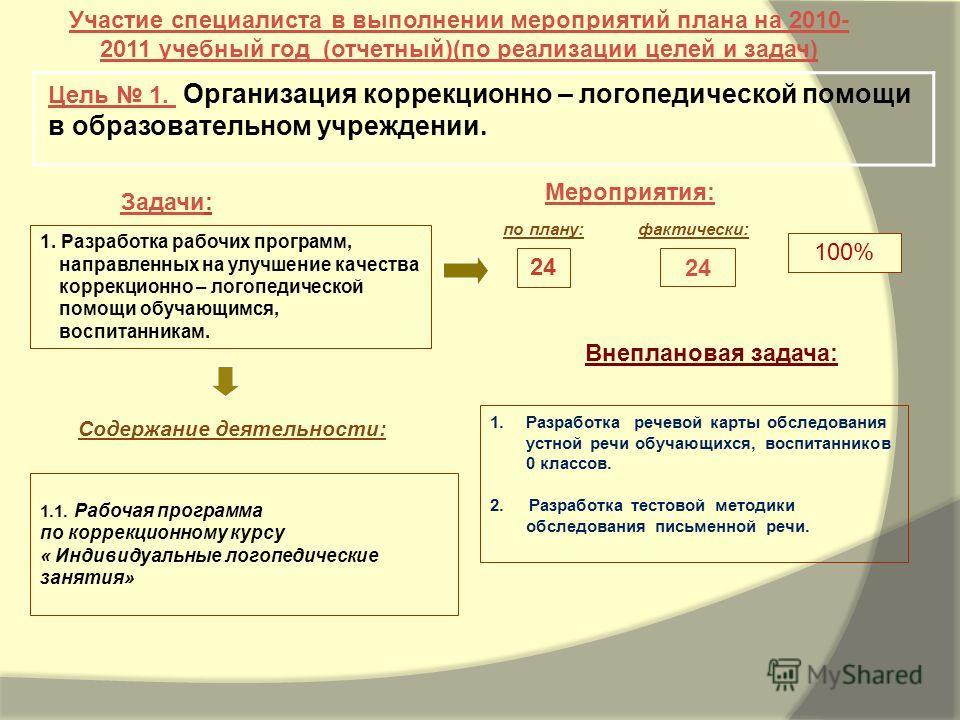 Задачи: Мероприятия: Участие специалиста в выполнении мероприятий плана на 2010- 2011 учебный год (отчетный)(по реализации целей и задач) Цель 1. Организация коррекционно – логопедической помощи в образовательном учреждении. 100% 1. Разработка рабочи