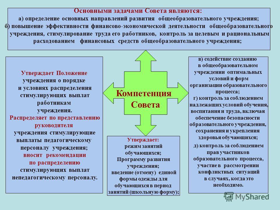 Компетенция Совета Основными задачами Совета являются: а) определение основных направлений развития общеобразовательного учреждения; б) повышение эффективности финансово-экономической деятельности общеобразовательного учреждения, стимулирование труда