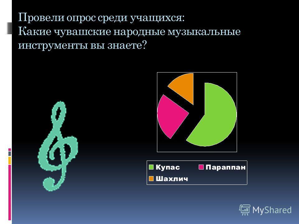 Провели опрос среди учащихся: Какие чувашские народные музыкальные инструменты вы знаете?