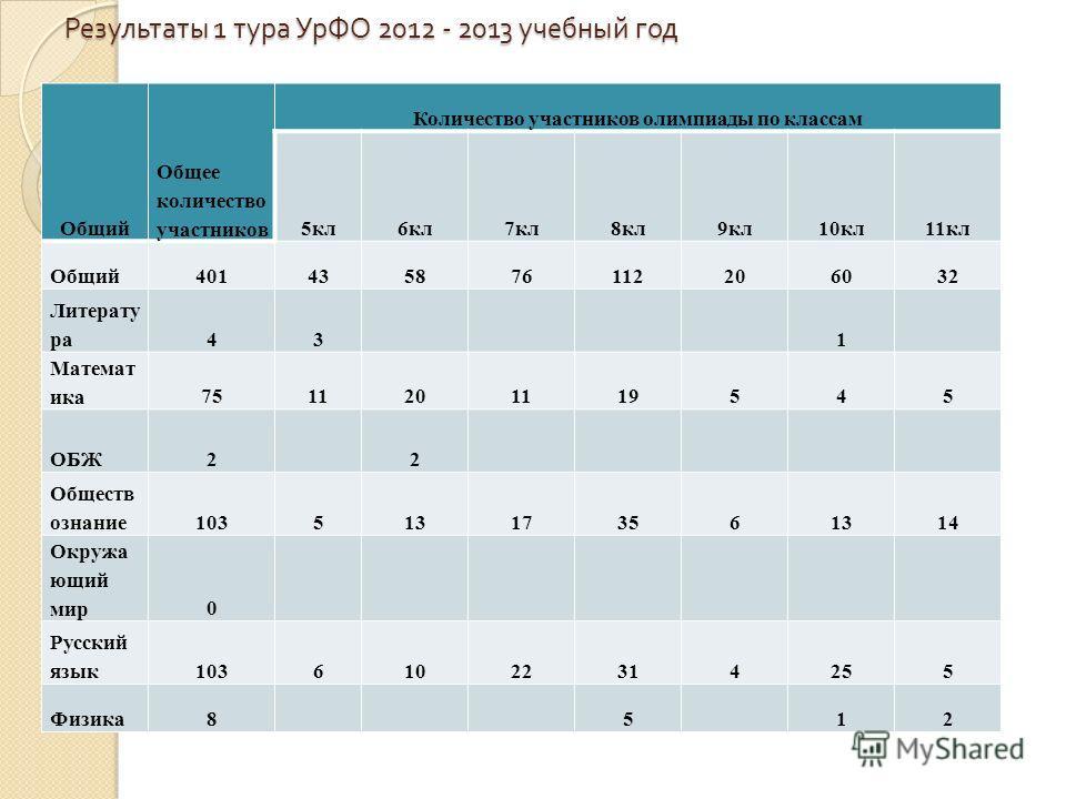 Результаты 1 тура УрФО 2012 - 2013 учебный год Общий Общее количество участников Количество участников олимпиады по классам 5кл6кл7кл8кл9кл10кл11кл Общий401435876112206032 Литерату ра43 1 Математ ика7511201119545 ОБЖ2 2 Обществ ознание103513173561314