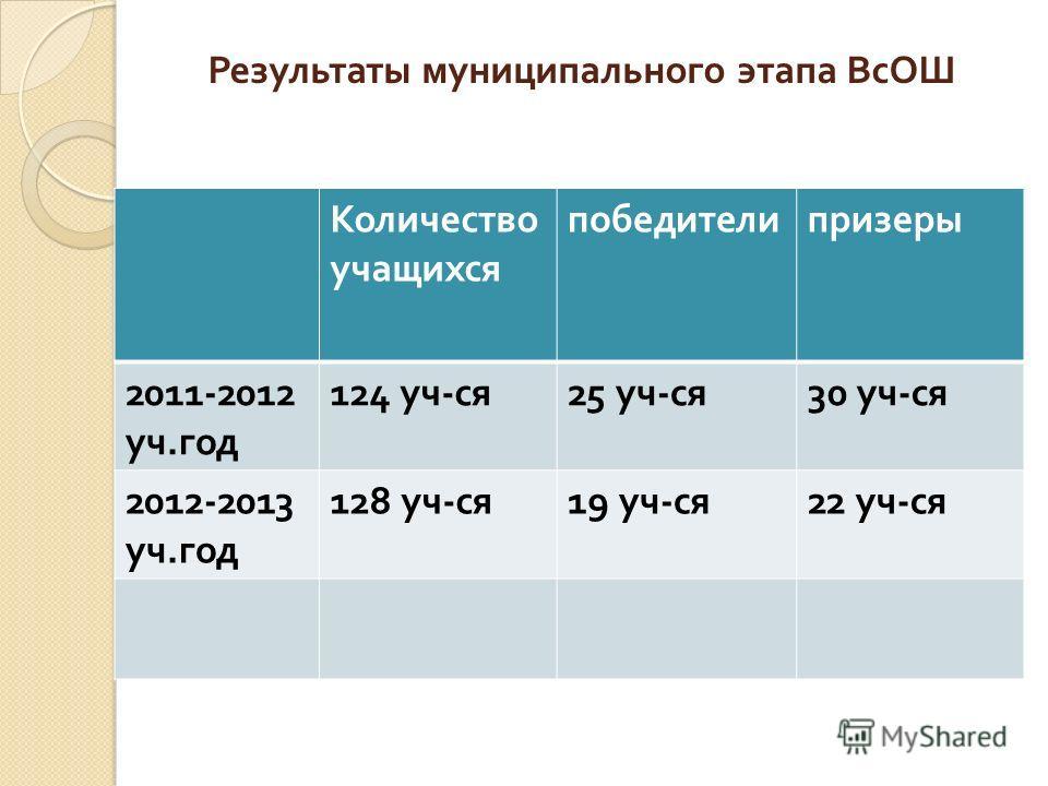Результаты муниципального этапа ВсОШ Количество учащихся победителипризеры 2011-2012 уч. год 124 уч - ся 25 уч - ся 30 уч - ся 2012-2013 уч. год 128 уч - ся 19 уч - ся 22 уч - ся