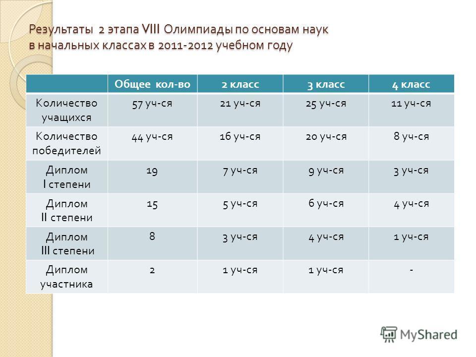 Результаты 2 этапа VIII Олимпиады по основам наук в начальных классах в 2011-2012 учебном году Общее кол - во 2 класс 3 класс 4 класс Количество учащихся 57 уч - ся 21 уч - ся 25 уч - ся 11 уч - ся Количество победителей 44 уч - ся 16 уч - ся 20 уч -