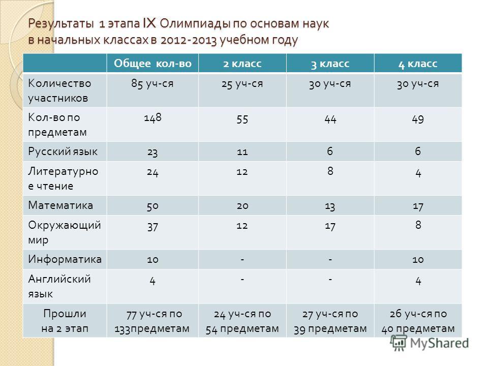 Результаты 1 этапа IX Олимпиады по основам наук в начальных классах в 2012-2013 учебном году Общее кол - во 2 класс 3 класс 4 класс Количество участников 85 уч - ся 25 уч - ся 30 уч - ся Кол - во по предметам 148554449 Русский язык 231166 Литературно