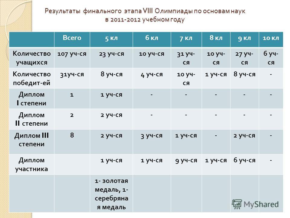 Результаты финального этапа VIII Олимпиады по основам наук в 2011-2012 учебном году Всего 5 кл 6 кл 7 кл 8 кл 9 кл 10 кл Количество учащихся 107 уч - ся 23 уч - ся 10 уч - ся 31 уч - ся 10 уч - ся 27 уч - ся 6 уч - ся Количество победит - ей 31 уч -