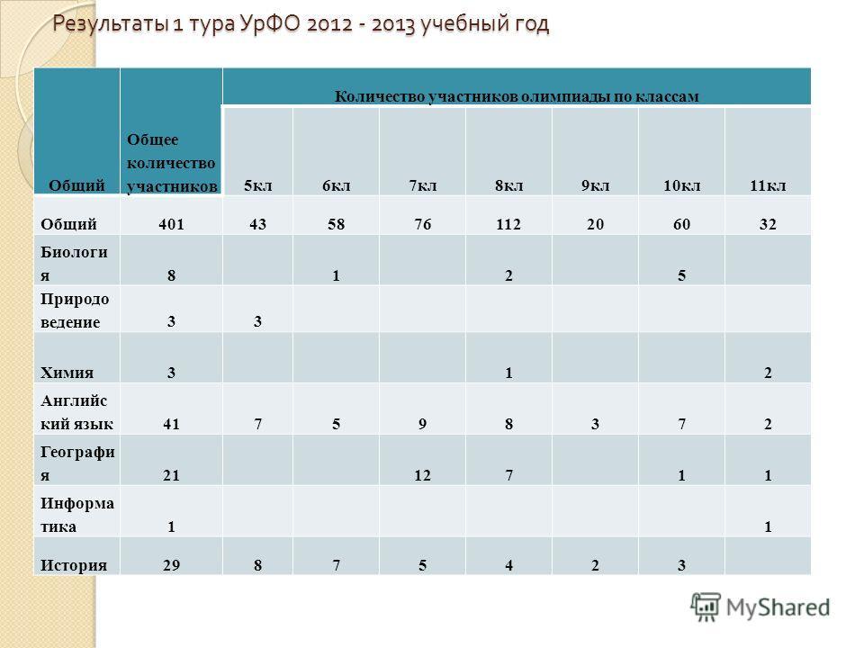 Результаты 1 тура УрФО 2012 - 2013 учебный год Общий Общее количество участников Количество участников олимпиады по классам 5кл6кл7кл8кл9кл10кл11кл Общий401435876112206032 Биологи я8 1 2 5 Природо ведение33 Химия3 1 2 Английс кий язык417598372 Геогра