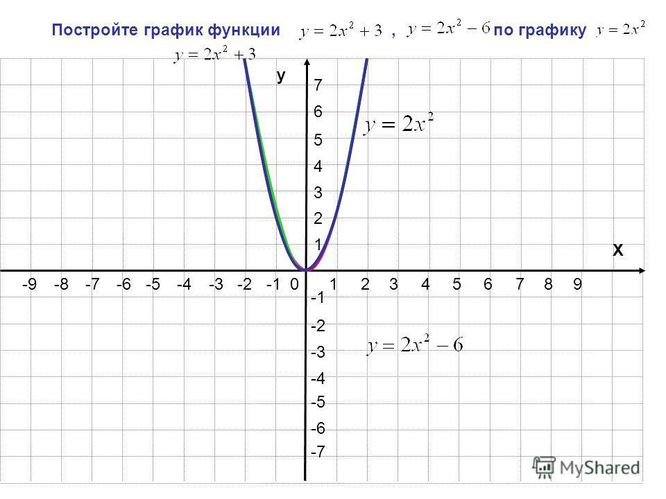 123456789 1 2 3 4 5 6 7 -2-3-4-5-6-7-8-9 -2 -3 -4 -5 -6 -7 y X 0 Постройте график функции, по графику