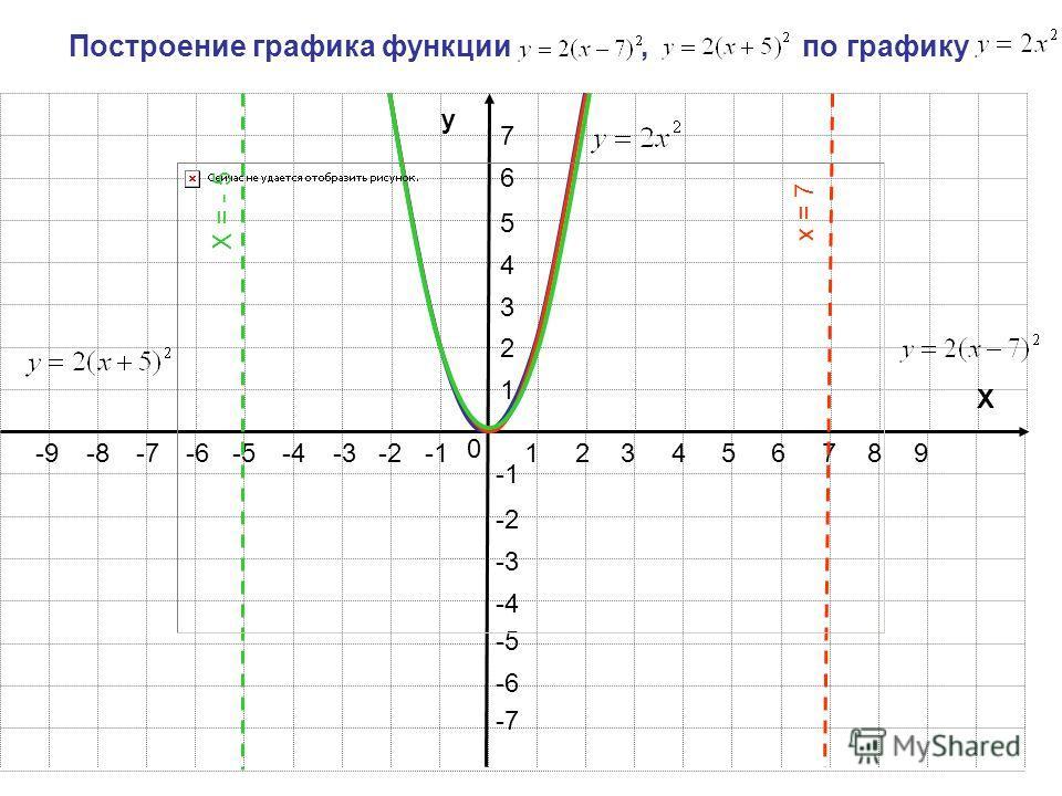 123456789 1 2 3 4 5 6 7 -2-3-4-5-6-7-8-9 -2 -3 -4 -5 -6 -7 y X Построение графика функции, по графику 0 0 X = - 5 x = 7