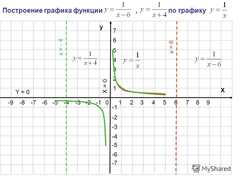 123456789 1 2 3 4 5 6 7 -2-3-4-5-6-7-8-9 -2 -3 -4 -5 -6 -7 y X 0 Построение графика функции, по графику x = - 4 x = 6 X = 0 Y = 0