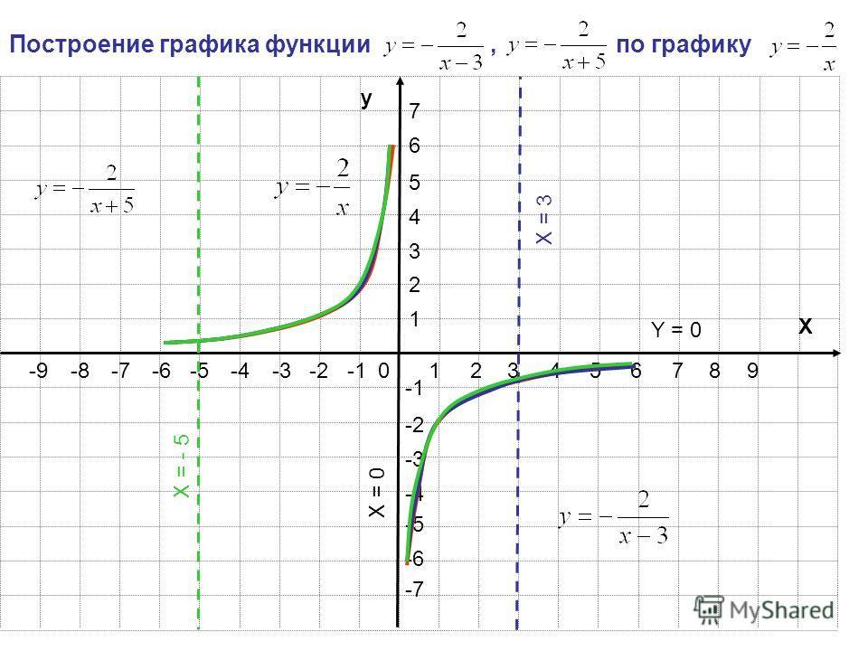 123456789 1 2 3 4 5 6 7 -2-3-4-5-6-7-8-9 -2 -3 -4 -5 -6 -7 y X 0 Построение графика функции, по графику X = - 5 X = 3 X = 0 Y = 0