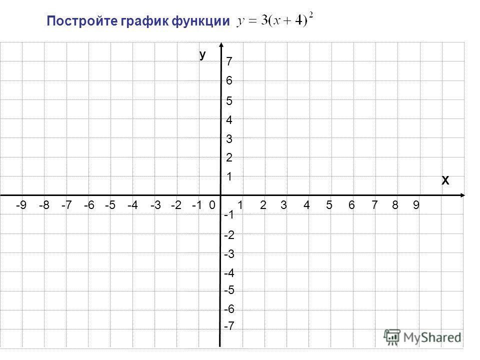 123456789 1 2 3 4 5 6 7 -2-3-4-5-6-7-8-9 -2 -3 -4 -5 -6 -7 y X Постройте график функции 0