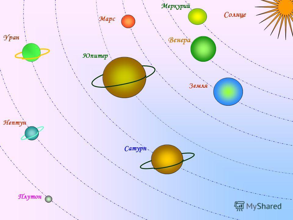 Солнце Меркурий Венера Земля Марс Юпитер Сатурн Уран Нептун Плутон
